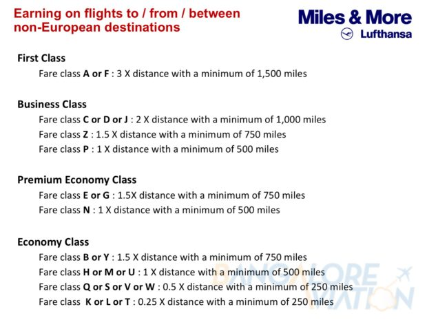Lufthansa Miles & More programme current mileage earning system for different fare classes