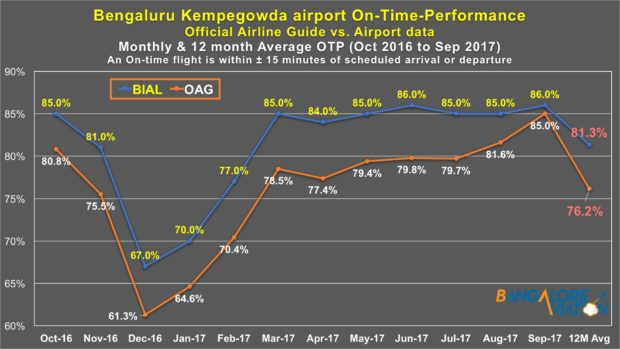 OAG vs BIAL On-time performance (OTP) Oct-16 to Sep-17. Devesh Agarwal/Bangalore Aviation.