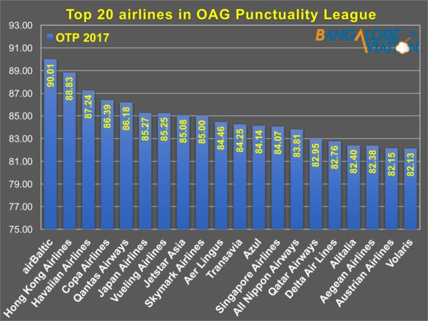OAG Punctuality League 2018. Top 20 airlines.