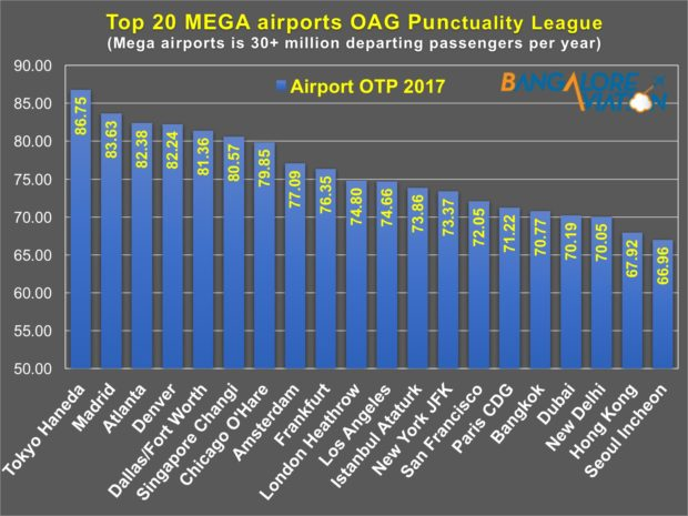 OAG Punctuality League 2018. Top 20 airlines. Graphic by Devesh Agarwal/Bangalore Aviation. Data from OAG.