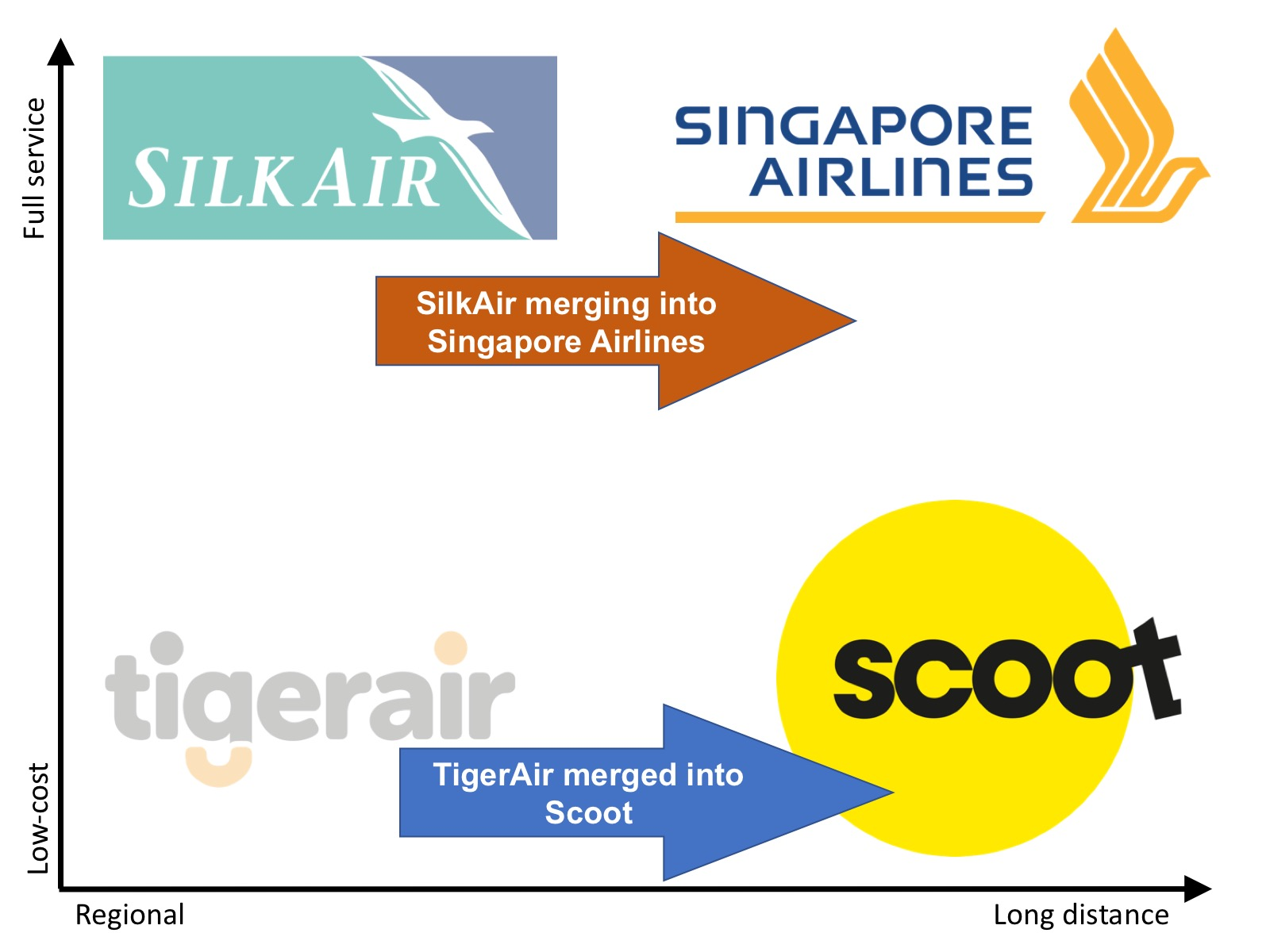 Route transfers between Scoot, SilkAir, and Singapore ...