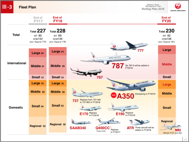 Japan Airlines Fleet Plan.